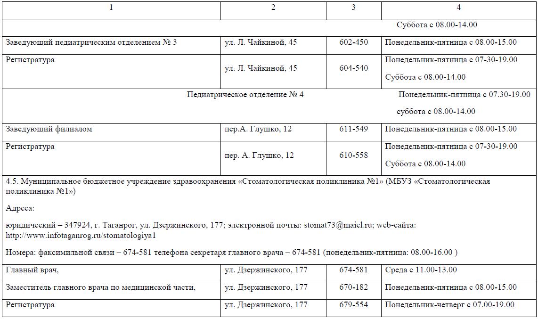 Административный регламент прием заявок об оказании первичной медико-санитарной помощи же пункт приема металлолома город чебоксары
