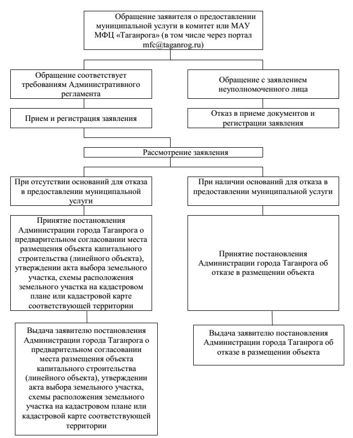 Образец Технологической Схемы Предоставления Муниципальных Услуг - фото 6
